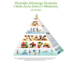 Piramida żywienia i stylu życia dzieci i młodzieży 2019